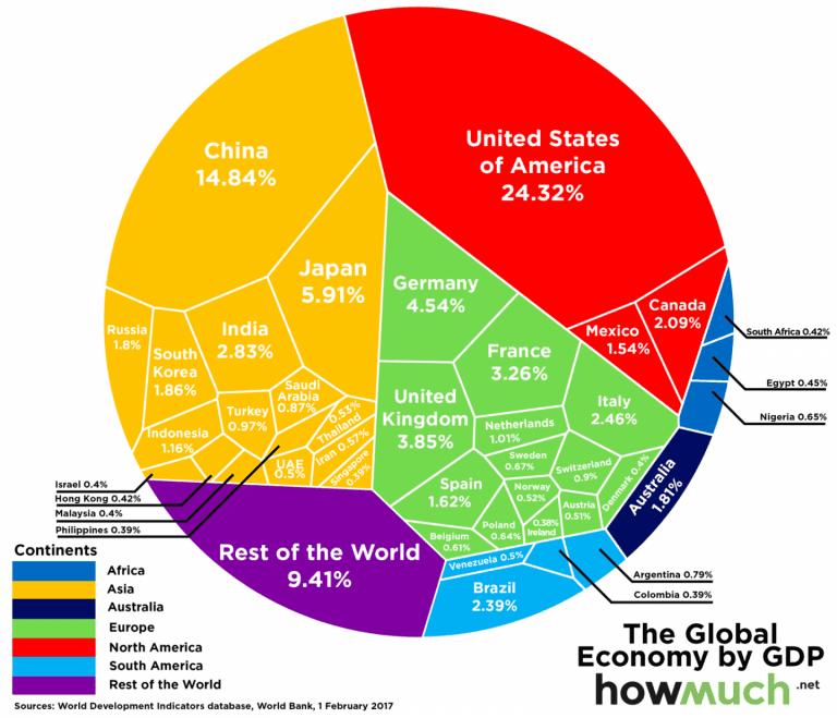 الاقتصاد الأسرع نموا في العالم